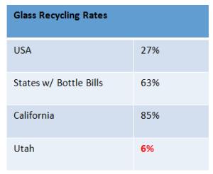 glassrecyclingrates