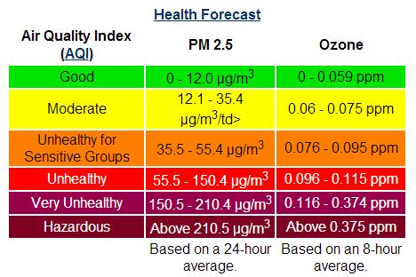 HealthForecastCrop