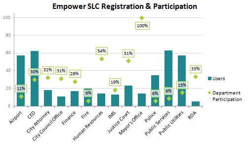 Empower SLC Registration