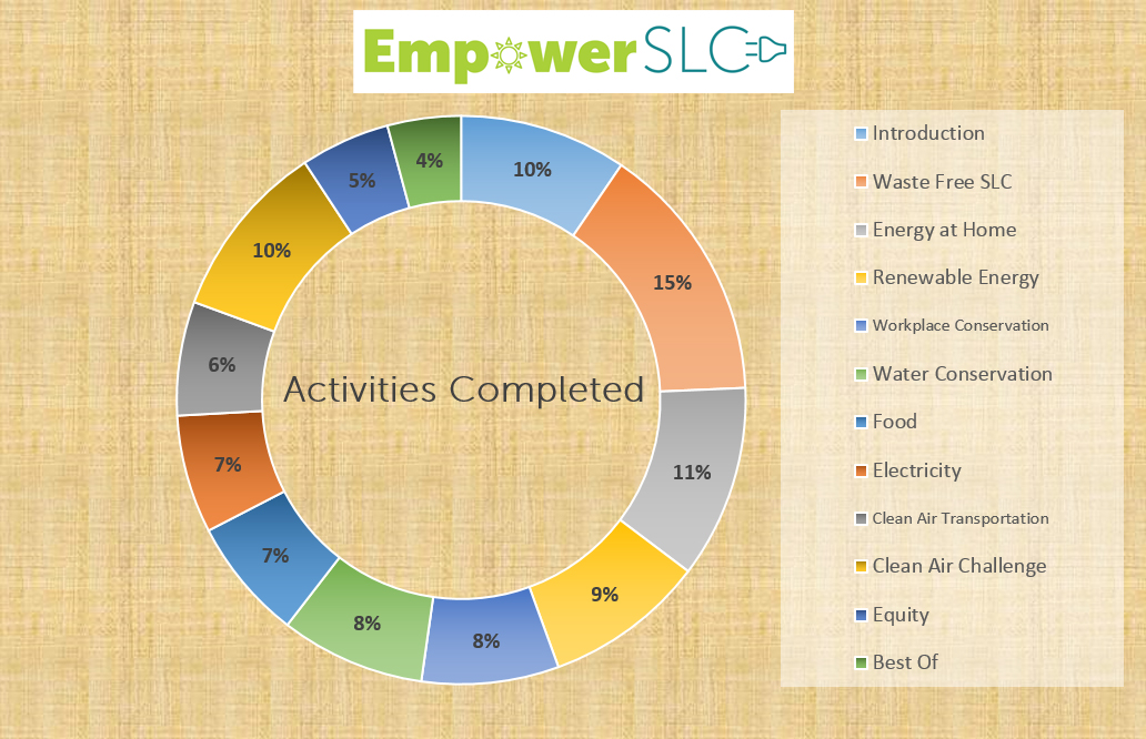 Empower_SLC_graphic