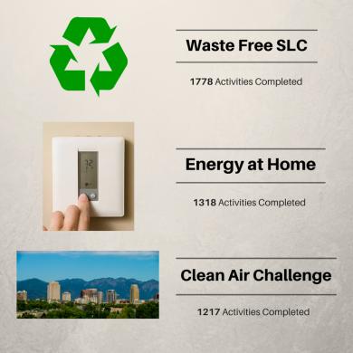 Waste Free SLC