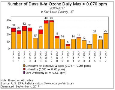 Ozone historical chart