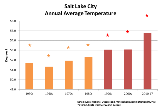 SLC Temperature Graph