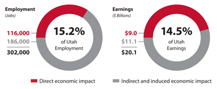 Statistics about impact of air quality on economic development.