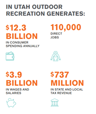 In Utah Outdoor Recreation Generates: $12.3 Billion in Consumer Spending Annually, 110,000 Direct Jobs, $3.9 Billion in wages and salaries, and $737 Million in state and local tax revenue.