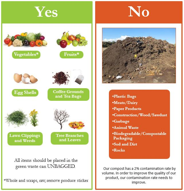 Yes: Vegetables, Fruits, Egg Shells, Coffee Grounds and Tea Bags, Lawn Clippings and Weeds, Tree Branches and Leaves. All items should be placed in the green waste can UNBAGGED.   No: Plastic Bags, Meats/Dairy, Paper Products, Construction/Wood/Sawdust, Garbage, Animal Waste, Biodegradable/Compostable packaging, Sod and Dirt, Rocks.