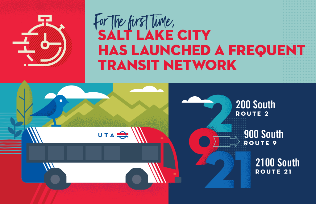"Graphic describing the Frequent Transit Network. Text reads ""For the first time, Salt Lake City has launched a Frequent Transit Network. 200 South Route 2, 900 South Route 9, 2100 South Route 21."" The graphic includes an illustration of a UTA bus."