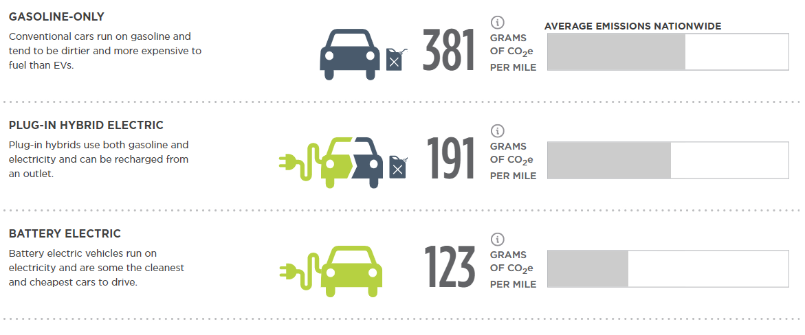 Graphic compares average CO2 emissions of gas-powered, plug-in hybrid, and battery electric vehicles. Stats are described in above paragraph.